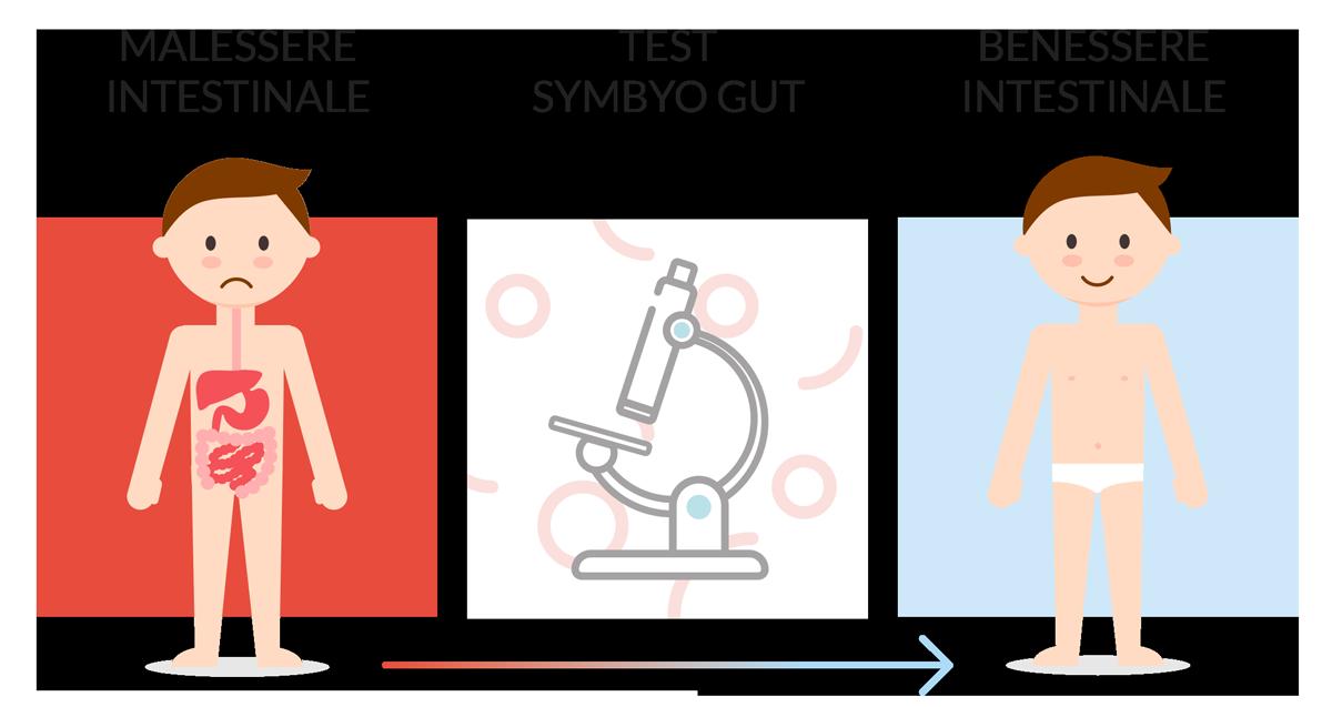 Ritrova il benessere intestinale grazie al symbyo gut test